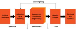 Adaptive Software Development (ASD)